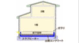 エアスラブ工法・土間暖房システム