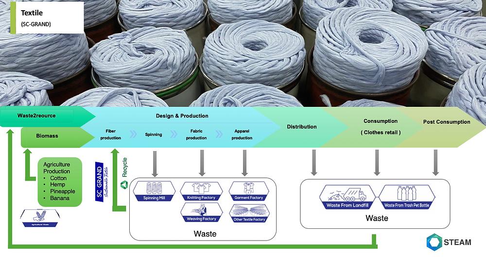 Zero waste practice in textile (SC GRAND)