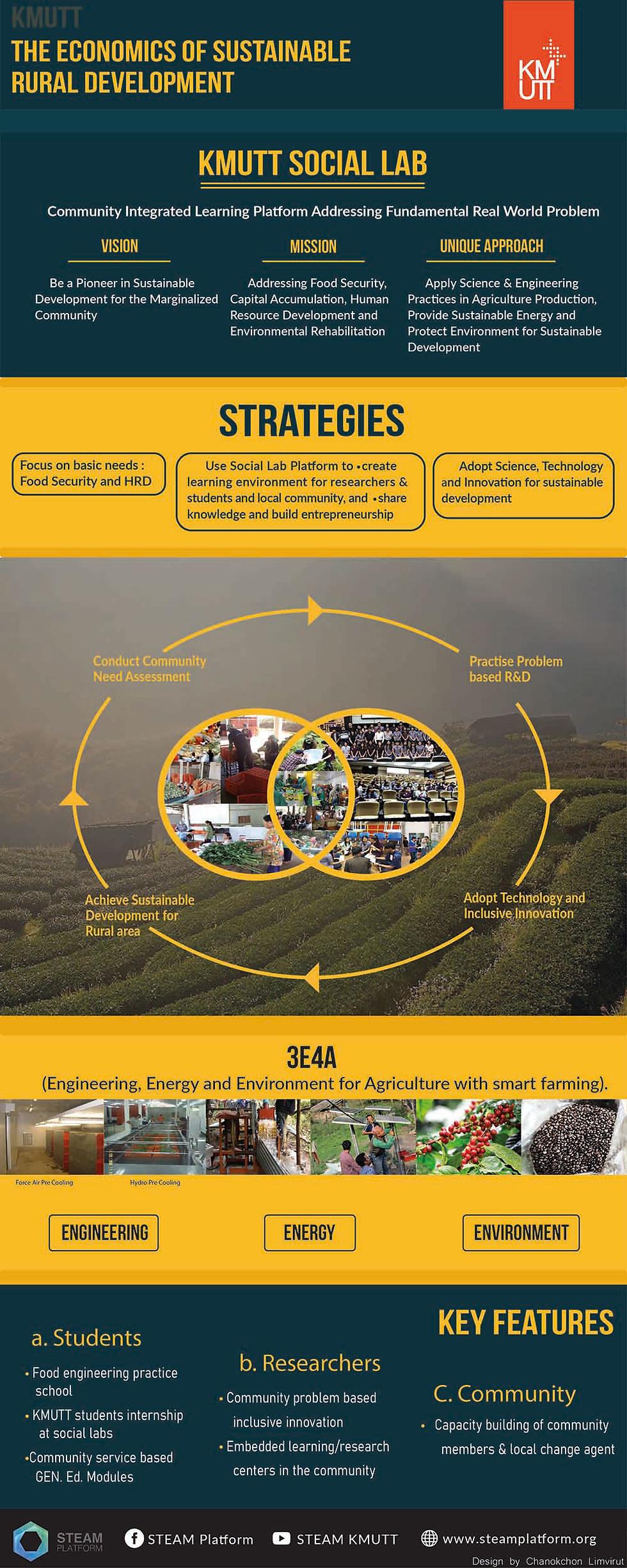 The Economics of Sustainable Rural Development