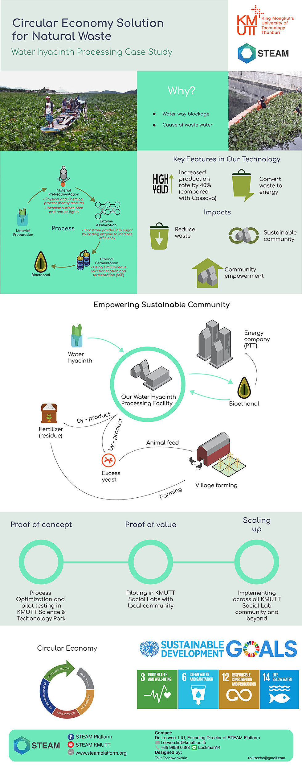 Circular Economy Solution for Natural Waste