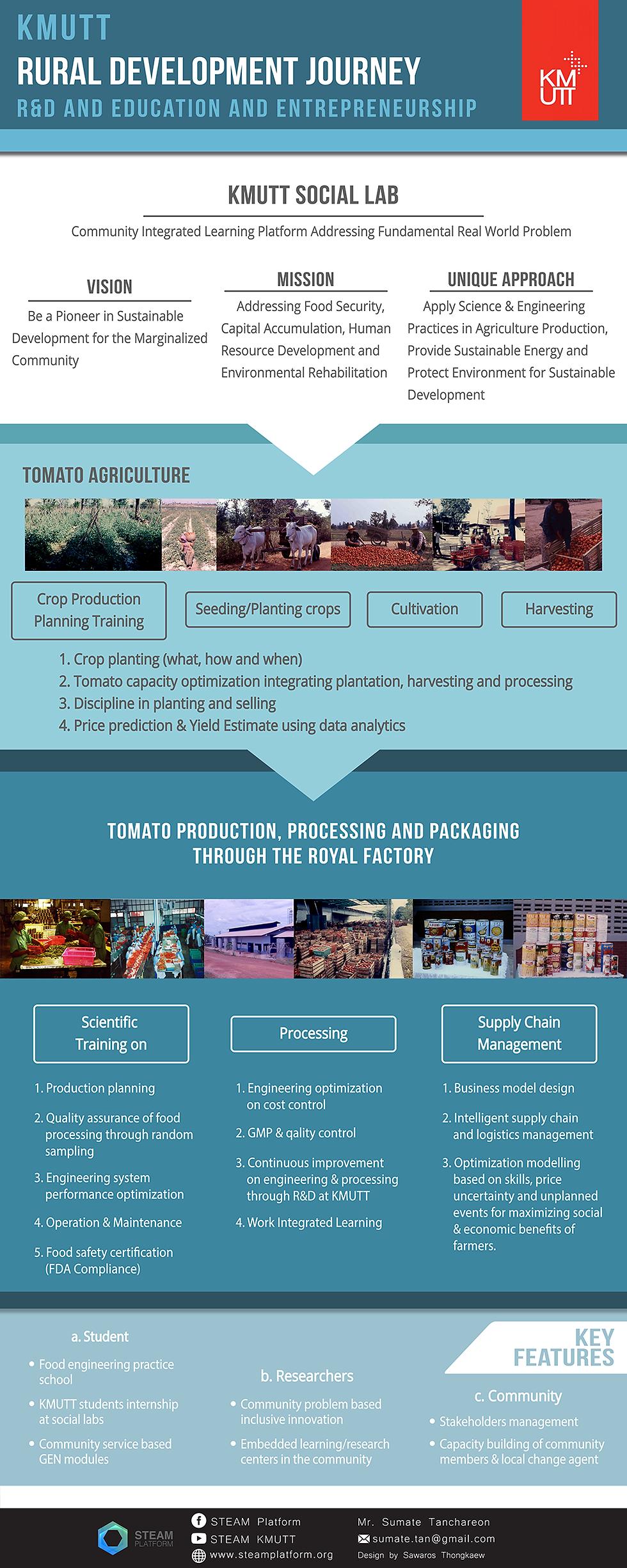 KMUTT Rural Development Journey