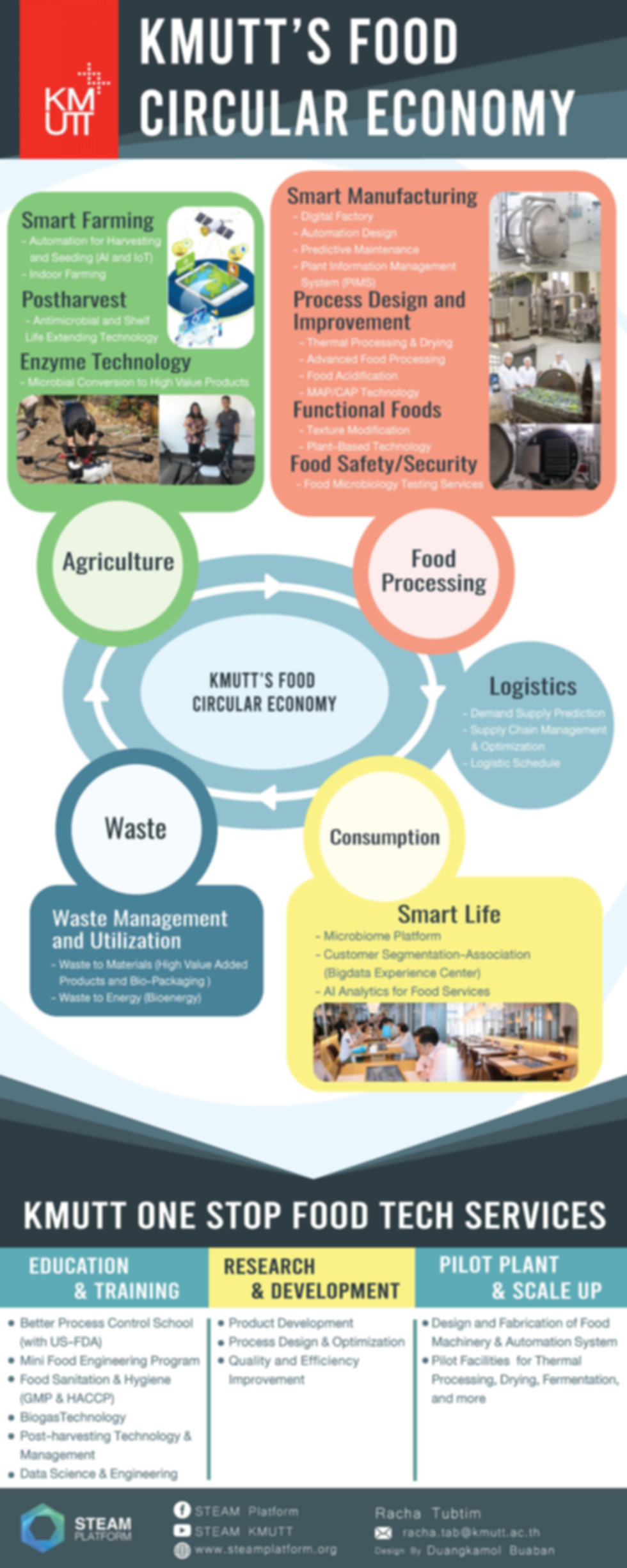 KMUTT's Food Circular Economy