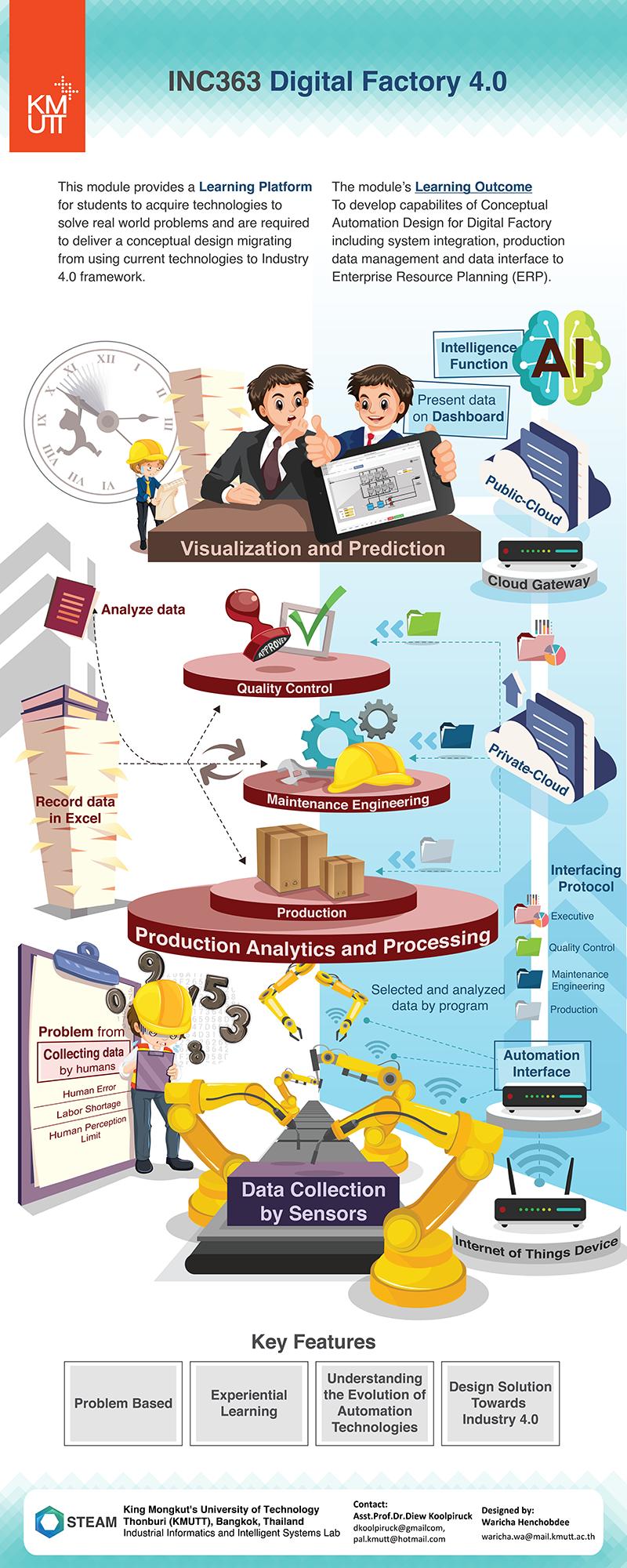 Intelligent Production Management