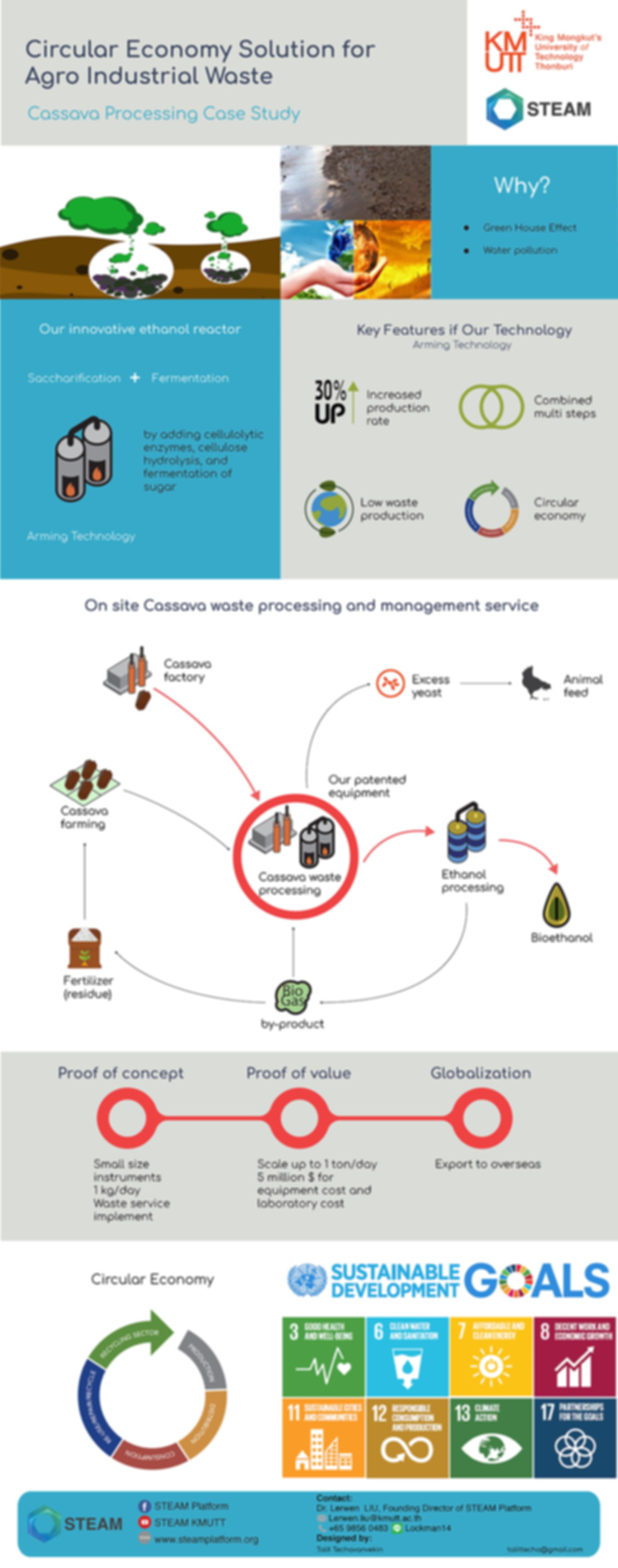 Circular Economy Solution for Agro Industrial Waste