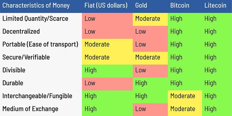 Litecoin vs Bitcoin Table Rev 1.jpeg