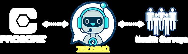 Nyfty Bot Health Survey Automationv3.png