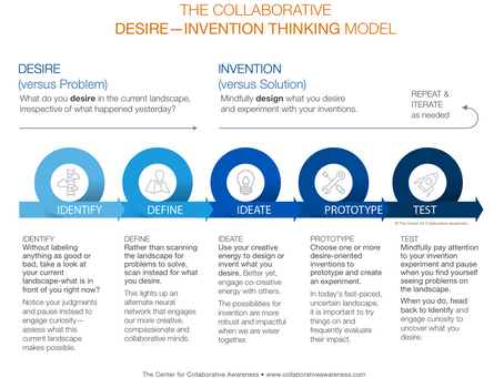 Desire-Invention Thinking: Moving beyond problems and solutions