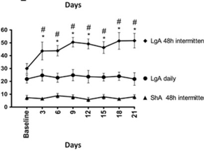 First evidence of escalation of nicotine intake in rats