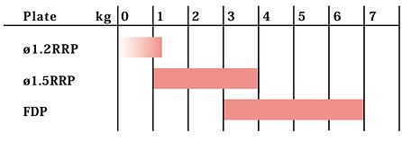 インプラント対応表