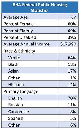 Fed PH Demographic Pic.jpg