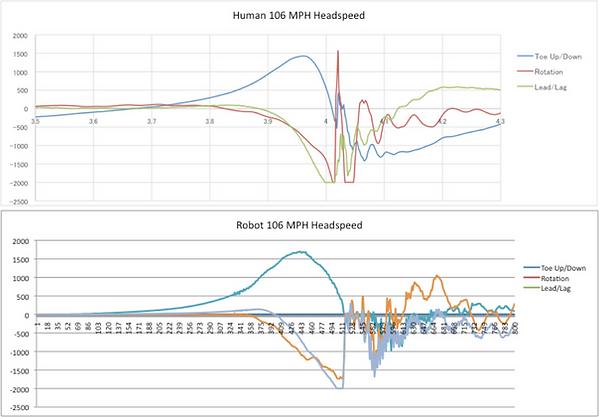 Robot Human Velocity Graphs.png