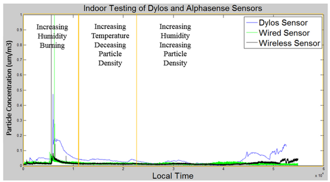 Wearable Sensor vs Dylos Sensor Indoor Testing