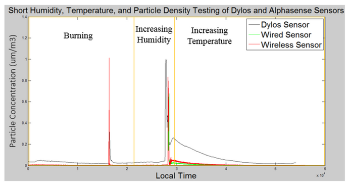Wearable Sensor vs Dylos Sensor Changing Humidity and Temperature