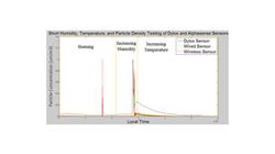 Wearable Sensor Designed vs Dylos Sensor Controlled Testing and Calibration