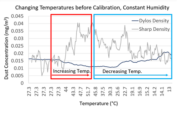 Testing Designed Sensor vs Professional Before Calibration for Controlled Change in Temperature