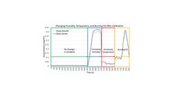 Calibrated Sensor Matching Professional Sensor