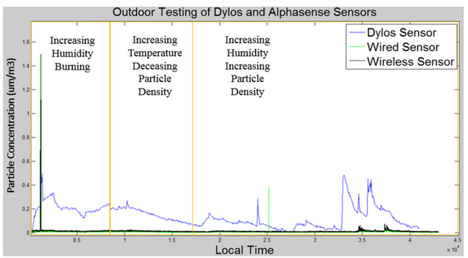 Wearable Sensor vs Dylos Sensor Outdoor Testing