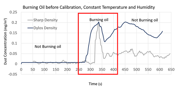 Sensor vs Professional Sensor Controlled Testing Before Calibration