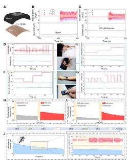 Custom-developed smartwatch for single on-body sensing application