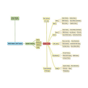 Flowchart Mind Map