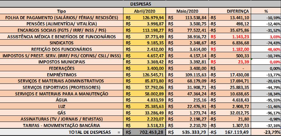 Despesas - Abr_Mai_2020.png
