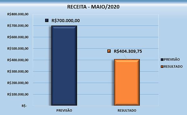 Gráfico - Maio_2020.png