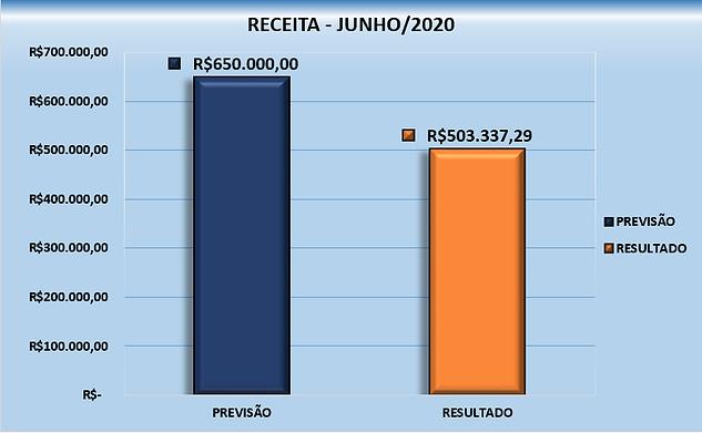 gráfico-receita.png