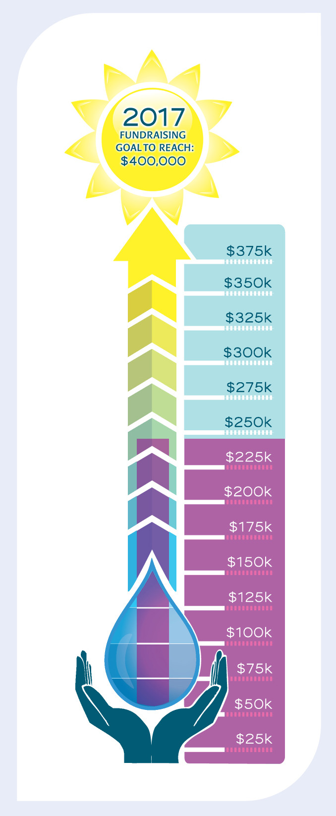 Fundraising-o-Meter showing $244k raised out of $400k goal.