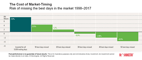 The Cost of Market Timing.png
