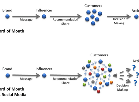 Breaking from tradition: The four M's of Influence Marketing