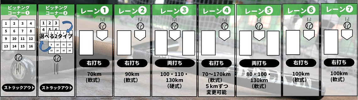 福岡県糟屋郡新宮町美咲にある新宮ドームバッティングセンターのマシーン紹介の写真です。