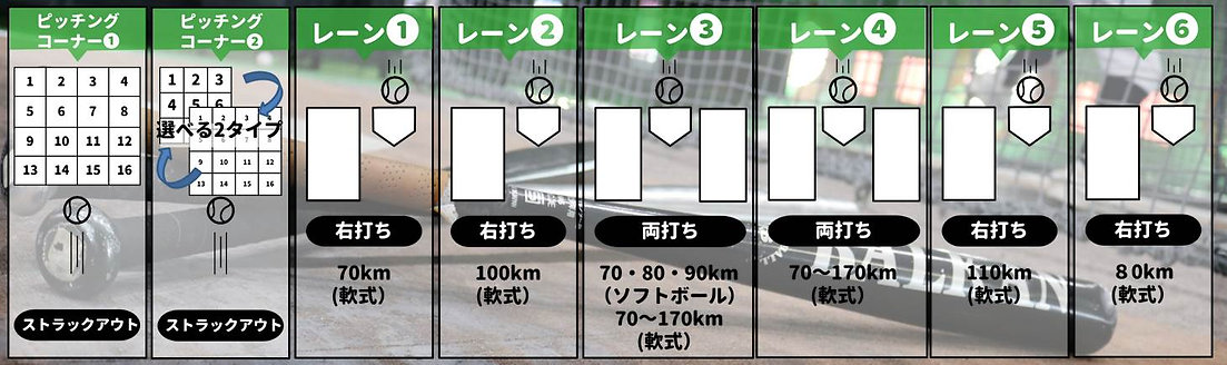 長崎県大村市協和町にある大村バッティングドームの打席案内の画像です。