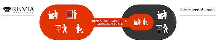 Renta,btl,promo,akcia,yerevan,armenia,reklama,tender,hr,ashxatanq
