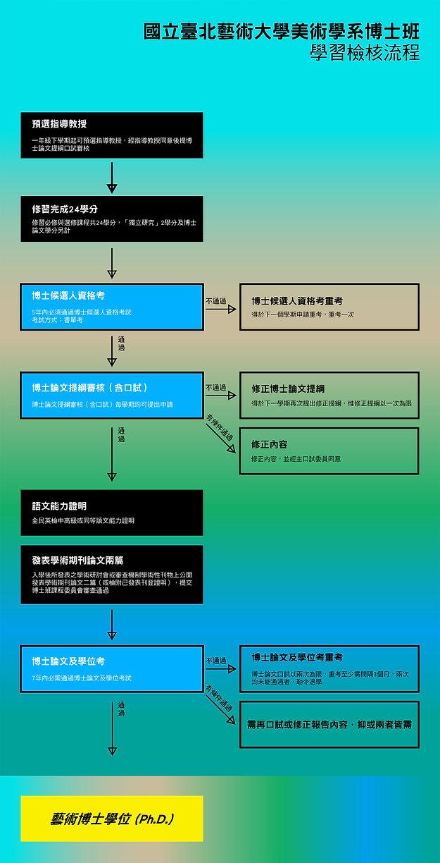 美術學系博士班學習檢核流程.jpg