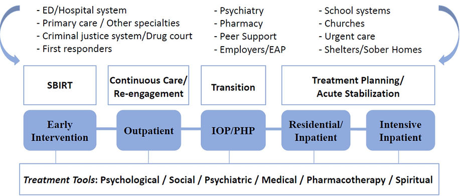 Continuum of Care.jpg