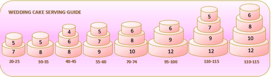 WEDDING CAKE SERVING CHART EXAMPLES.png