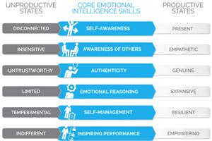Henry Reed, Genos International, emotional intelligence