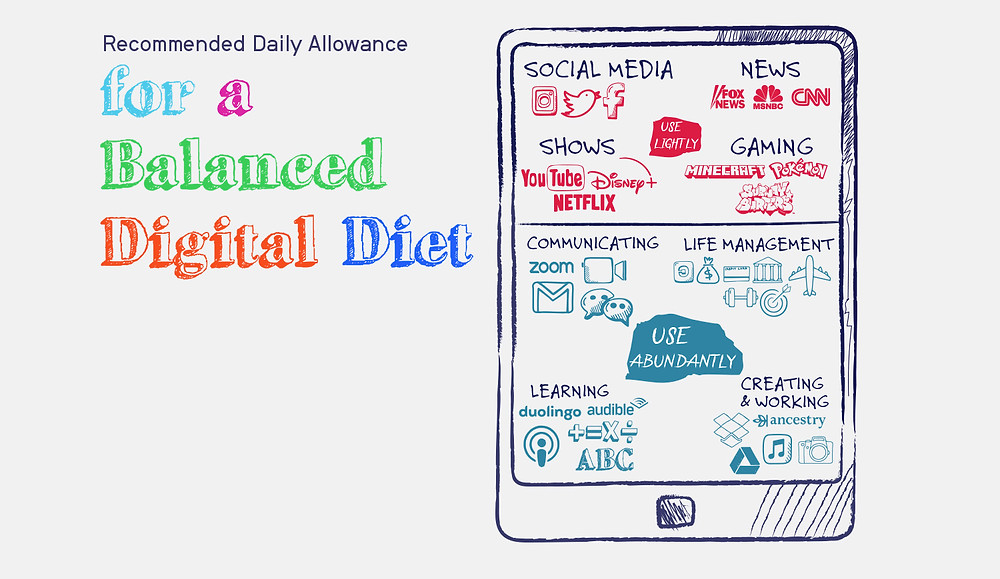 Recommended Daily Allowance for a Balanced Digital Diet