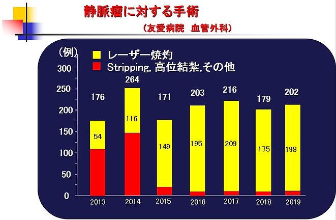 静脈瘤手術実績2019.jpg