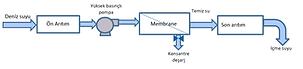 Basic RO Process