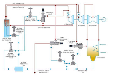 Turbine Bypass Piping Diagram for CCPP