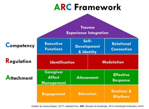 Ryther Implements ARC Model Thanks to Community Support