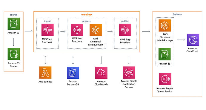 video-on-demand solution on AWS