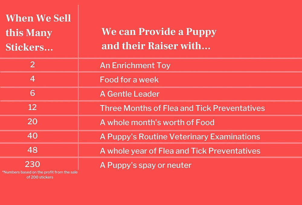 A table listing what Pawsible can provide puppy raisers with incremental sticker sales