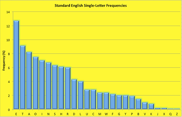 standardEnglishFrequencies.png