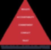 five behaviors of a cohesive team model
