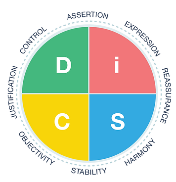 Everything DiSC product conflict workplace conflict assessment