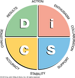 Everything DiSC Priorities Map