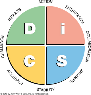 The Everything DiSC model