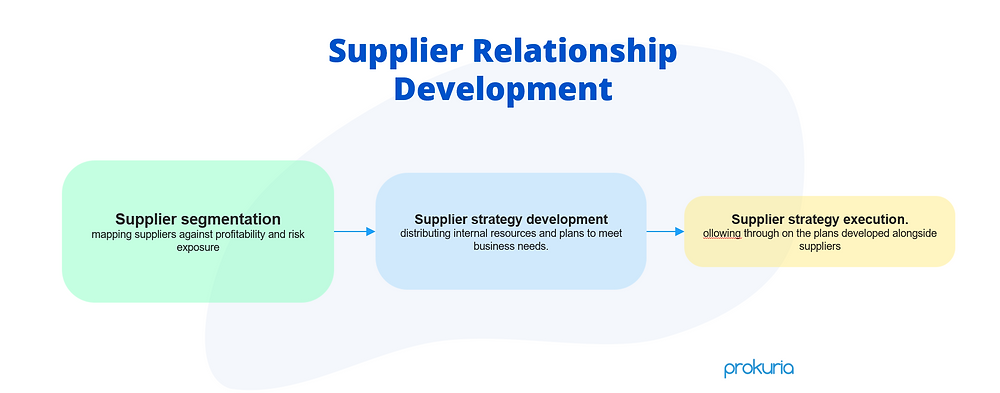 Supplier relationship management importance and how to develop and execute a SRM strategy